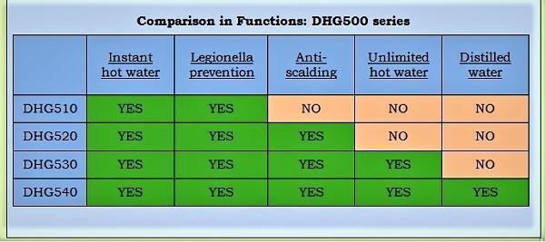 DHG Function Comparison